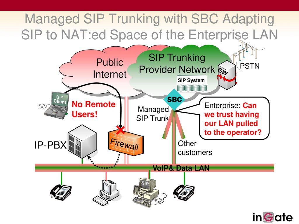 Enabling SIP to the Enterprise - ppt download