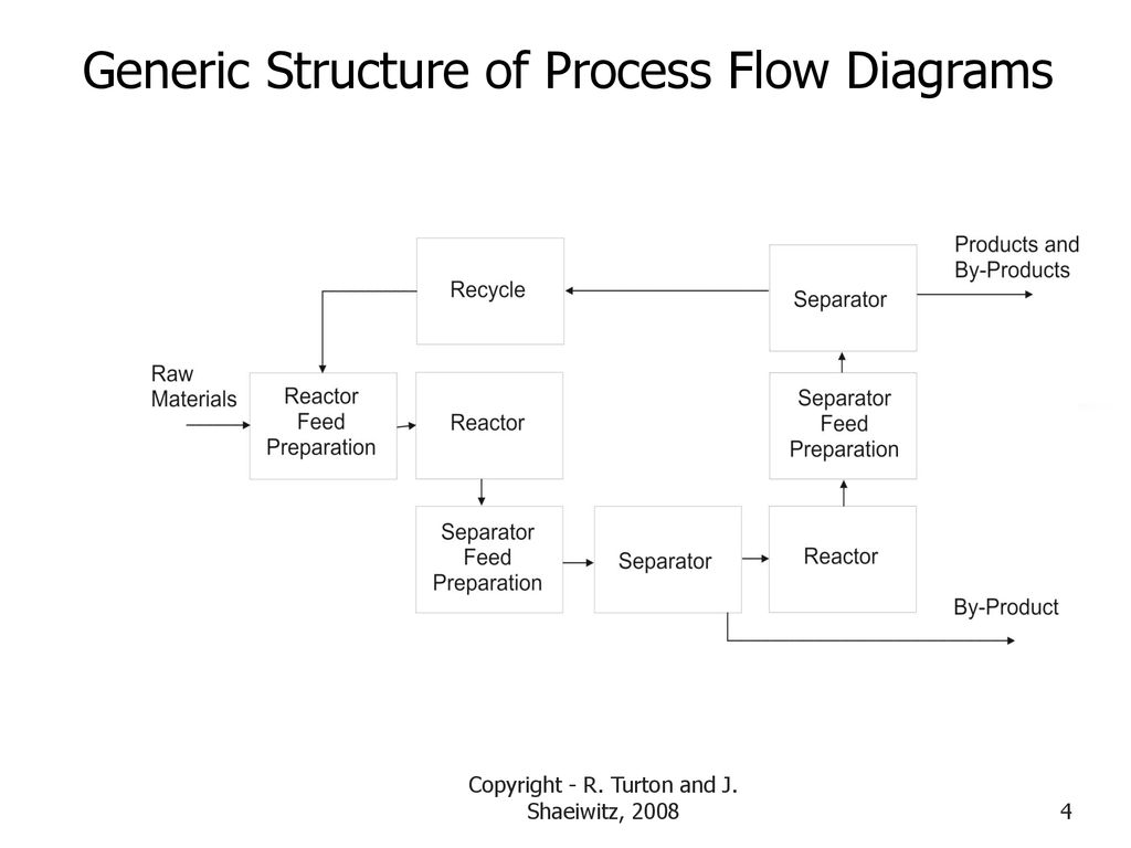 Structure and Synthesis of the Process Flow Diagram - ppt ... on