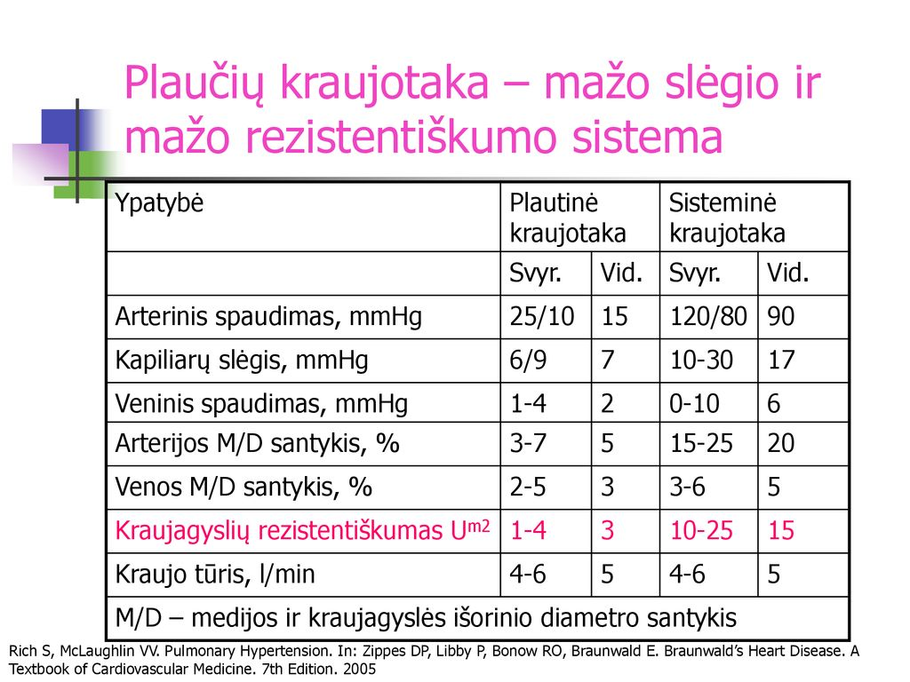 plaučių kraujotakos hipertenzijos patogenezė vaistai nuo hipertenzijos neveikia regėjimo