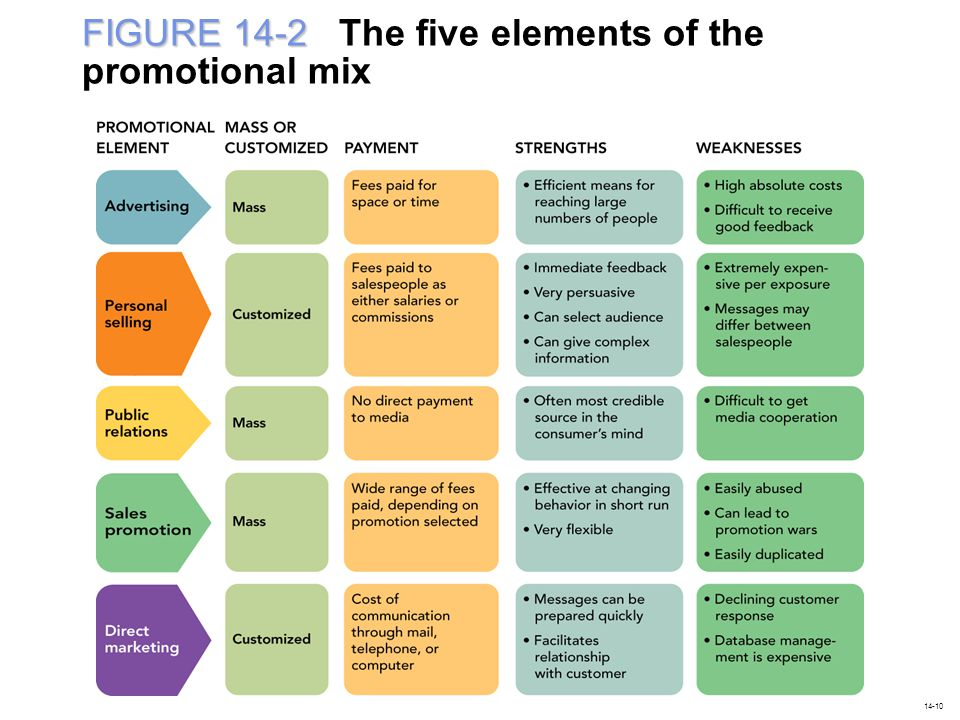 FIGURE 14-2 The five elements of the promotional mix