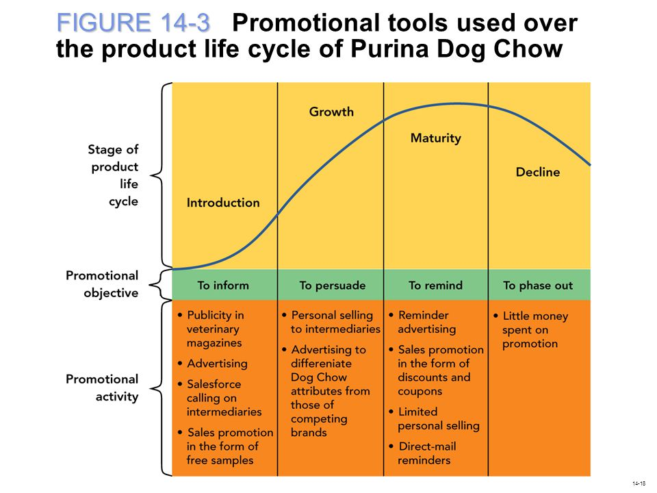 FIGURE 14-3 Promotional tools used over the product life cycle of Purina Dog Chow