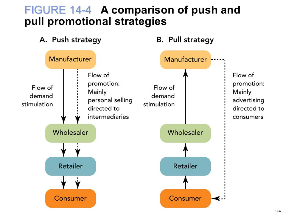 FIGURE 14-4 A comparison of push and pull promotional strategies