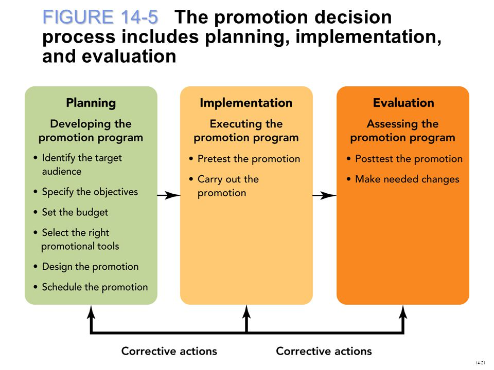 FIGURE 14-5 The promotion decision process includes planning, implementation, and evaluation
