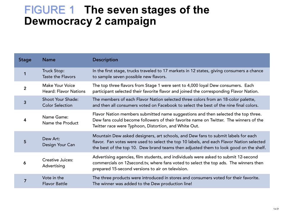 FIGURE 1 The seven stages of the Dewmocracy 2 campaign