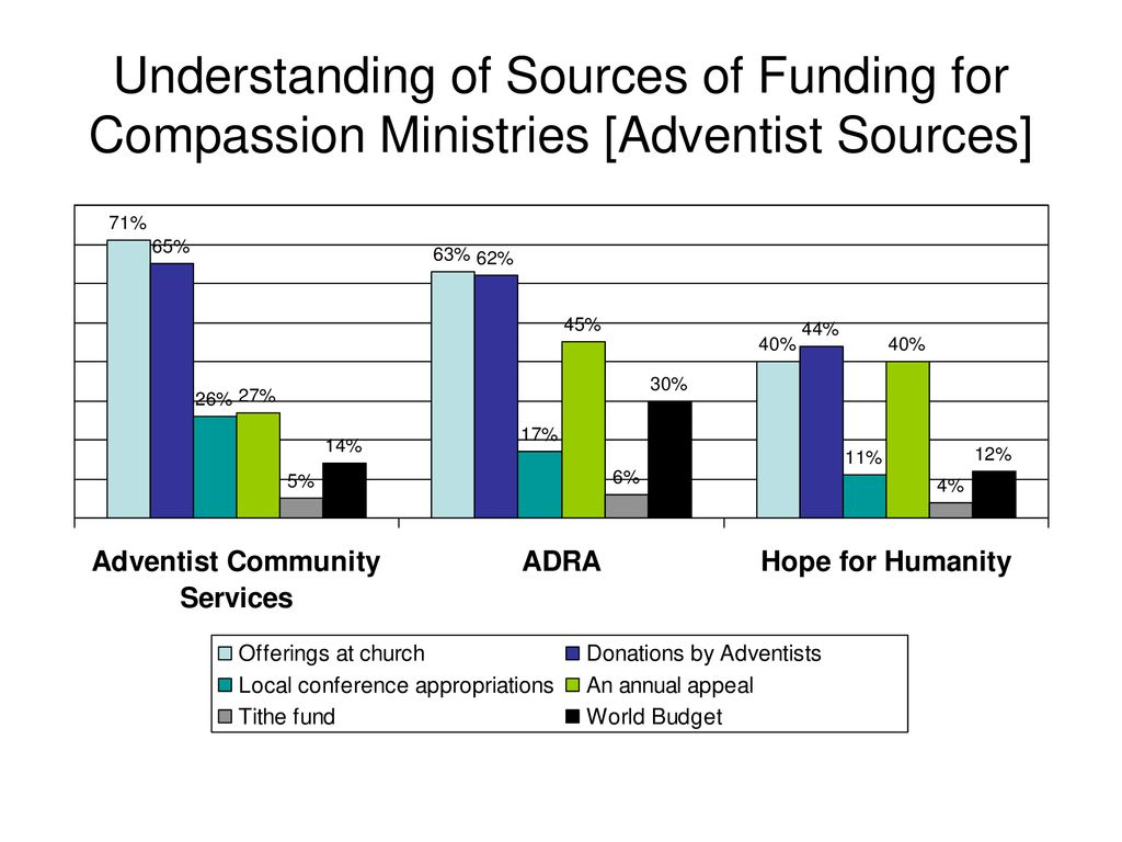 Knowledge and Attitudes about Compassion Ministries among