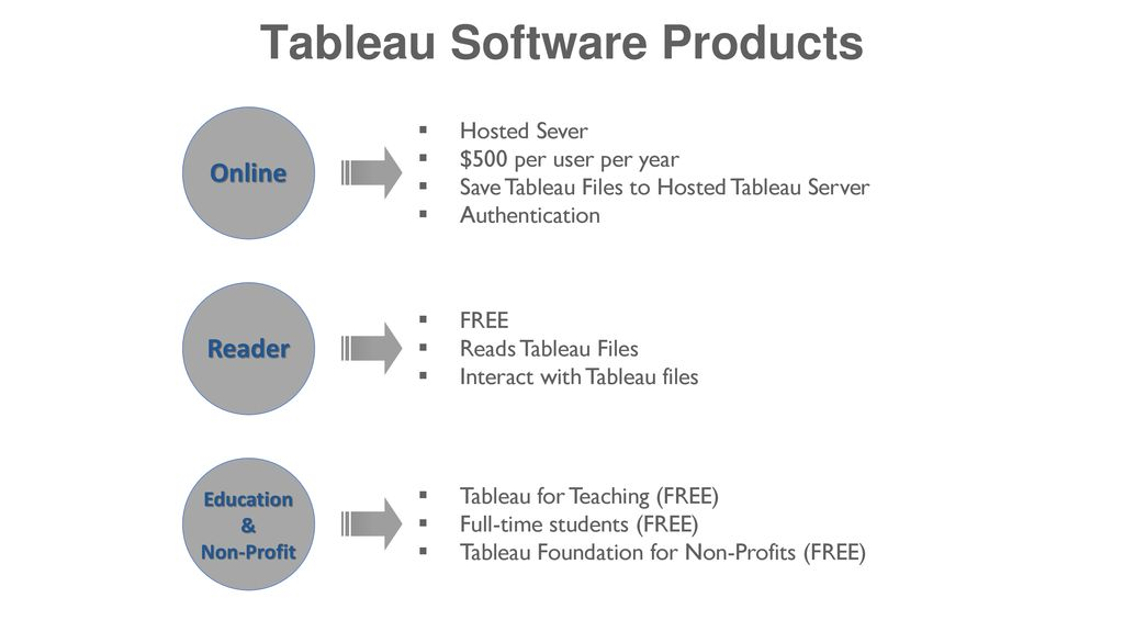 Introduction to Tableau - ppt download