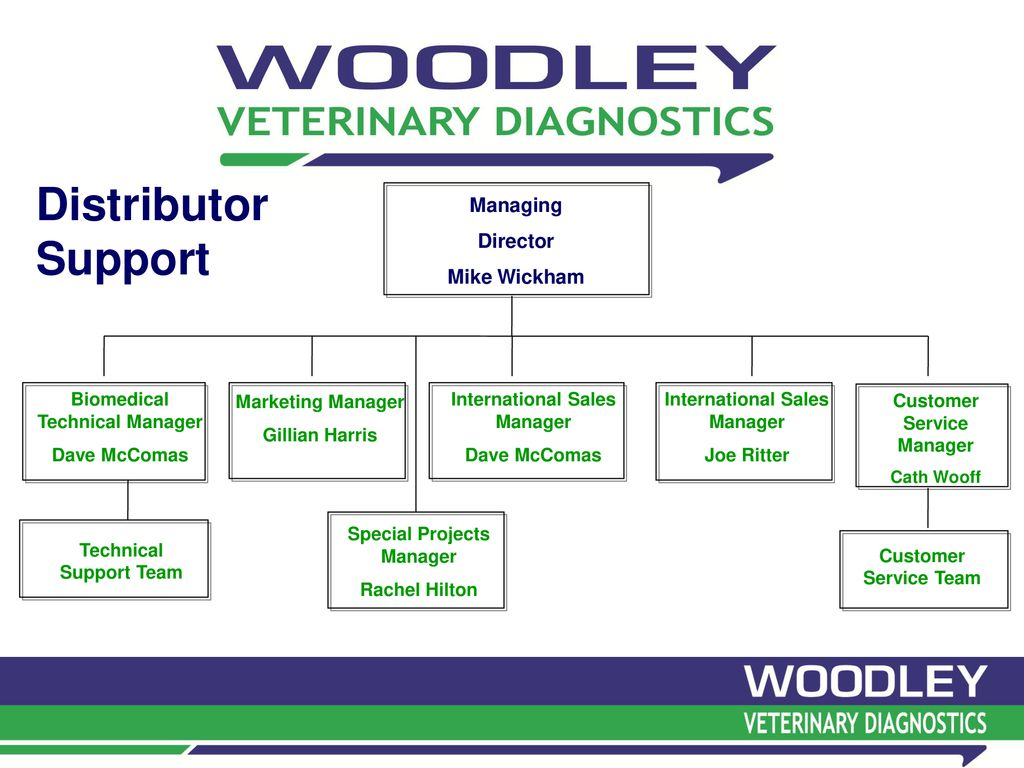 Woodley Service & Technical Support - ppt download