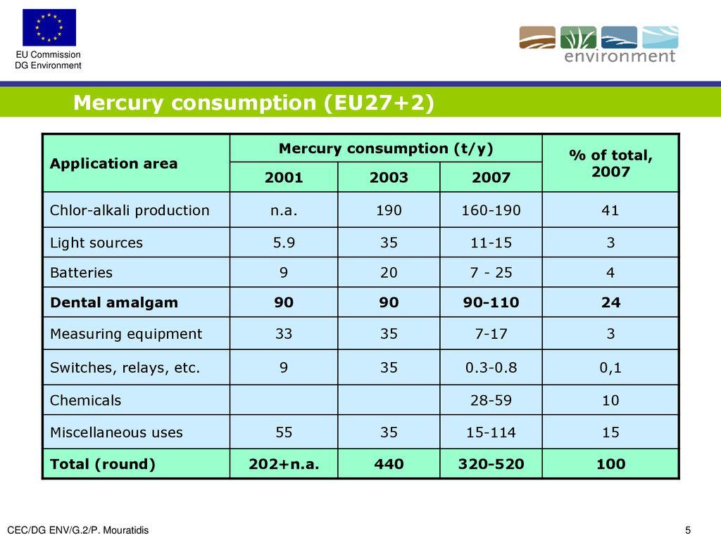 Mercury emissions from dental amalgam - ppt download