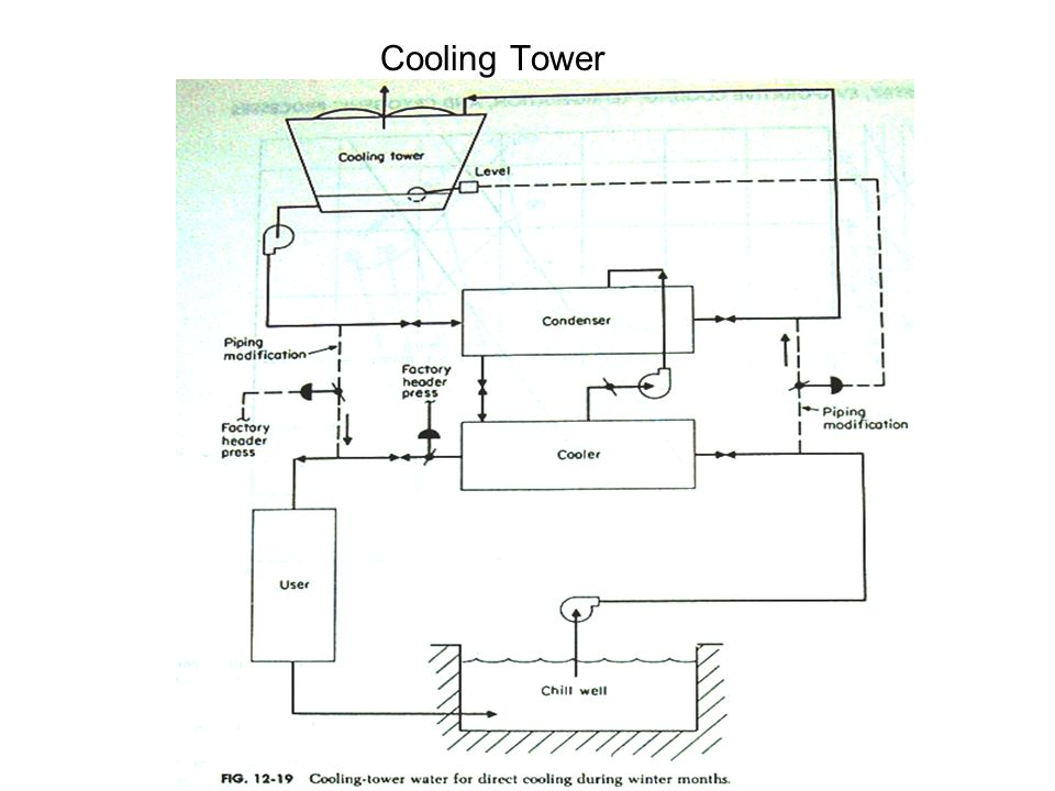 Construction sequence of cooling tower ppt
