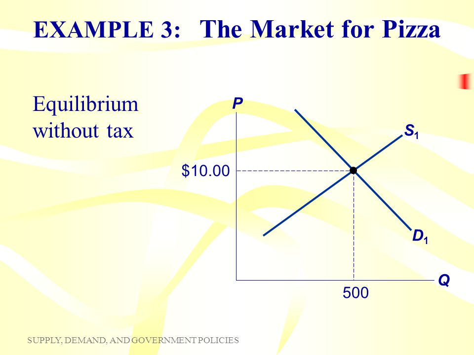 EXAMPLE 3: The Market for Pizza