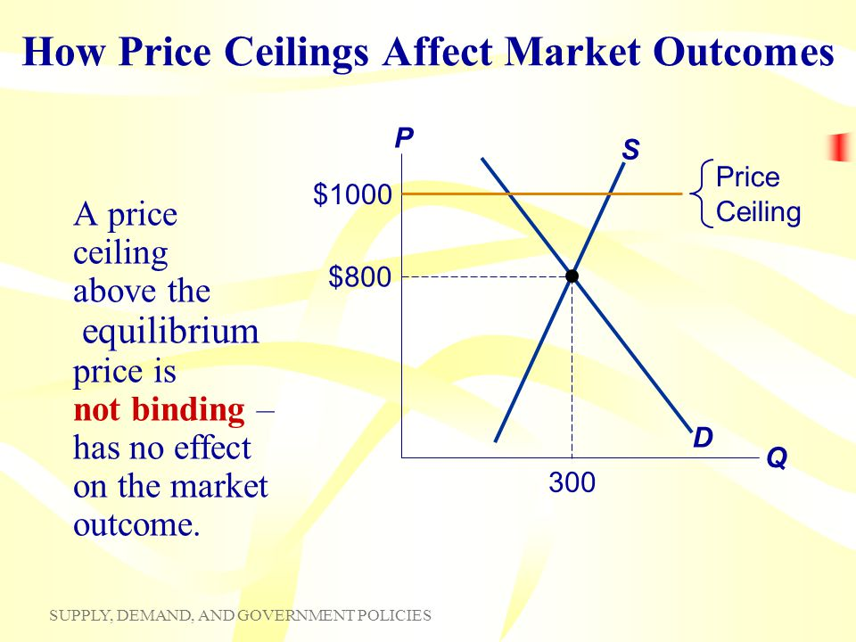 Chapter 6 What Are Price Ceilings And Price Floors What Are Some
