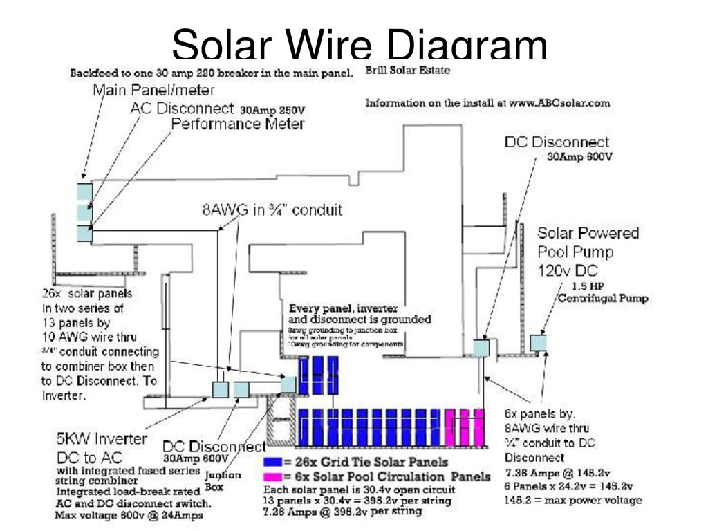 5 Reasons To Invest In Solar Energy Ppt Download Main Electric Panel Meter Wiring Diagrams 20 Wire Diagram