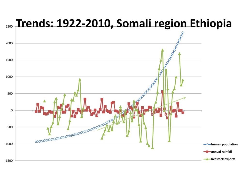 FROM FOOD AID TO FEED THE FUTURE IN ETHIOPIA - ppt download