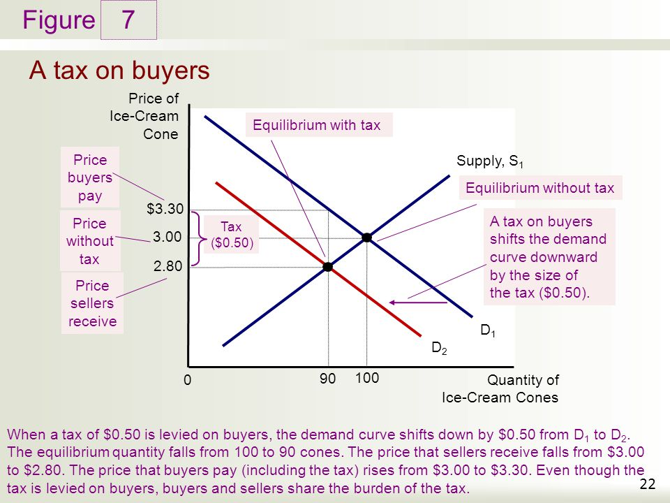 7 A tax on buyers Price of Ice-Cream Cone Equilibrium with tax Price