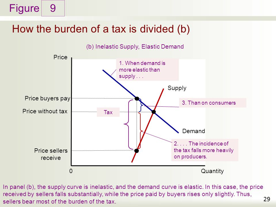 How the burden of a tax is divided (b)