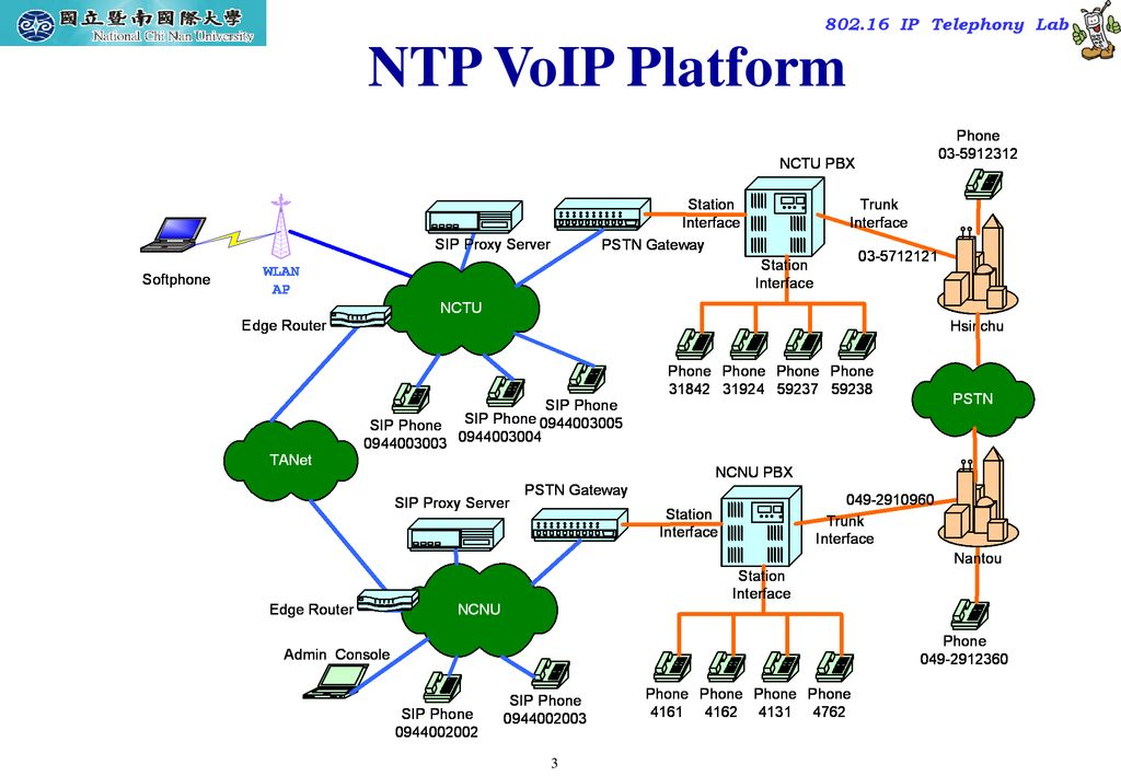 NAT Traversal for VoIP Dr  Quincy Wu National Chi Nan