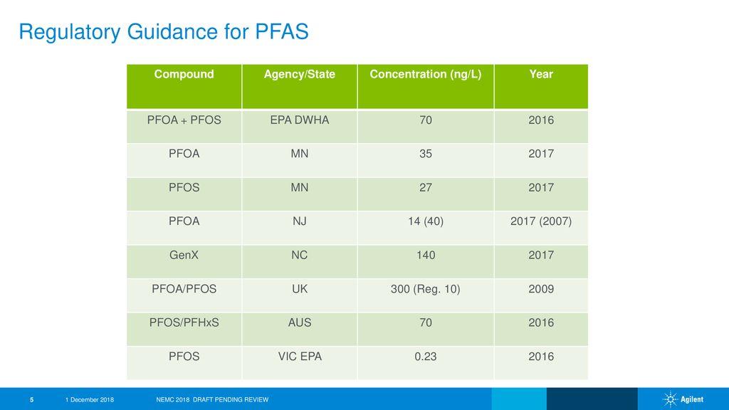 12/1/2018 Emerging Per/Polyfluoroalkyl Substance (PFAS