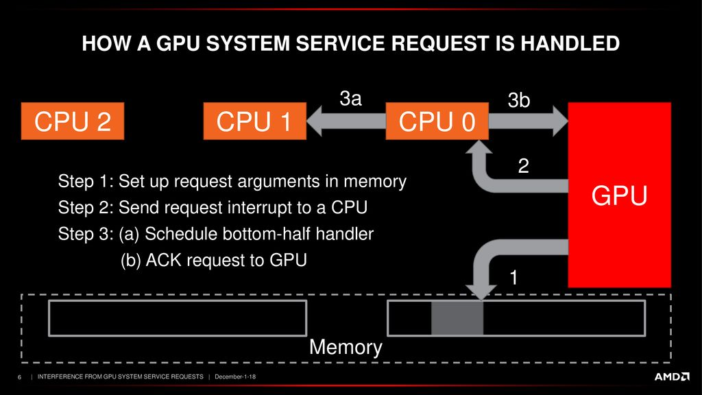 Interference from GPU System Service Requests - ppt download