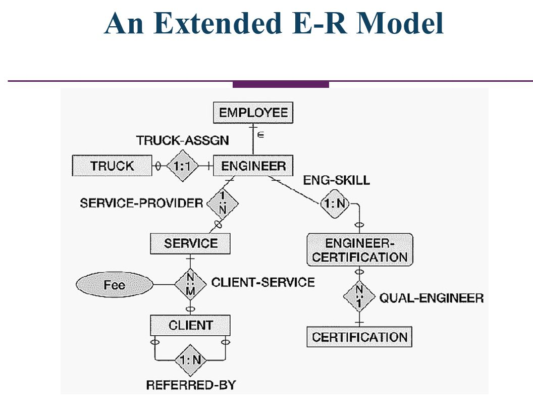 Database Data Modeling Using The Entity Relationship Model Ppt