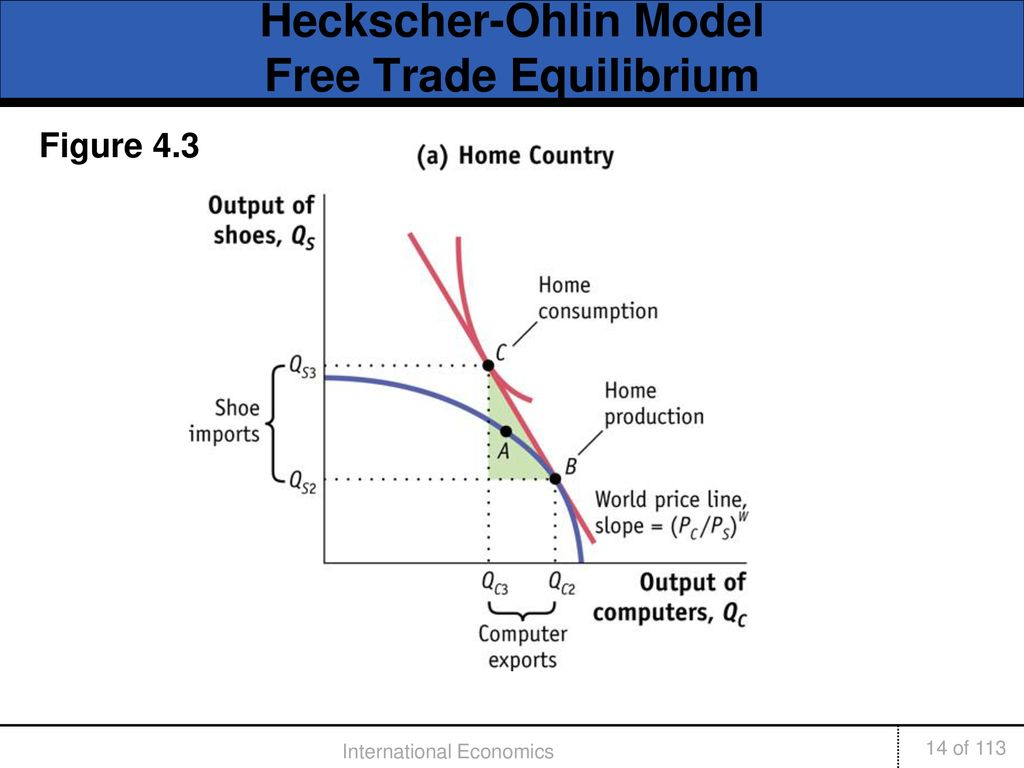heckscher ohlin trade model