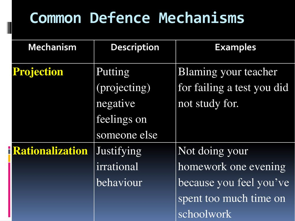 5 Common Defense Mechanisms defence mechanisms and positive strategies - ppt download