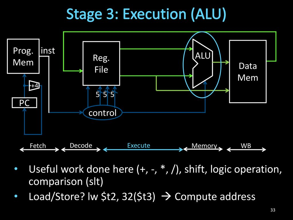 Hakim Weatherspoon Cs 3410 Computer Science Cornell University Ppt Logic Diagram Of Alu Stage 3 Execution