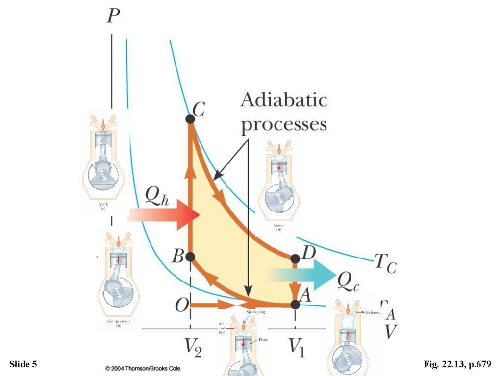 Active Figure The Carnot cycle - ppt download on layout diagram, ic schematic diagram, a schematic drawing, template diagram, simple schematic diagram, ups battery diagram, as is to be diagram, circuit diagram, a schematic circuit,