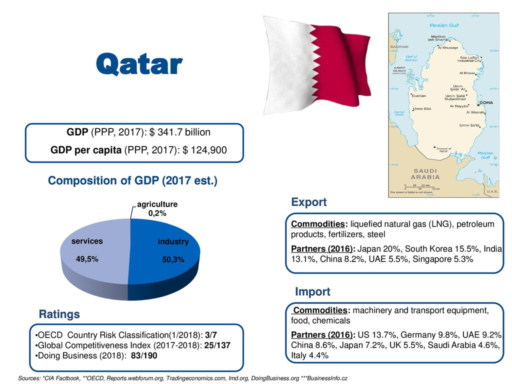 Kuwait and Qatar 24th April ppt download