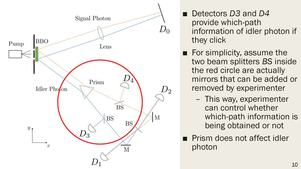 Prism does not affect idler photon