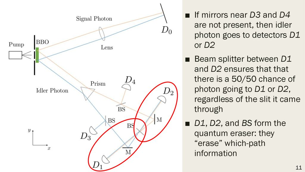 If mirrors near D3 and D4 are not present, then idler photon goes to detectors D1 or D2