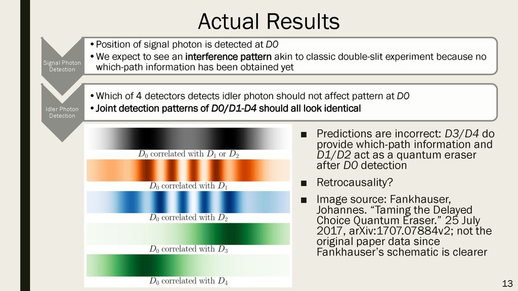 Actual Results Signal Photon Detection. Position of signal photon is detected at D0.