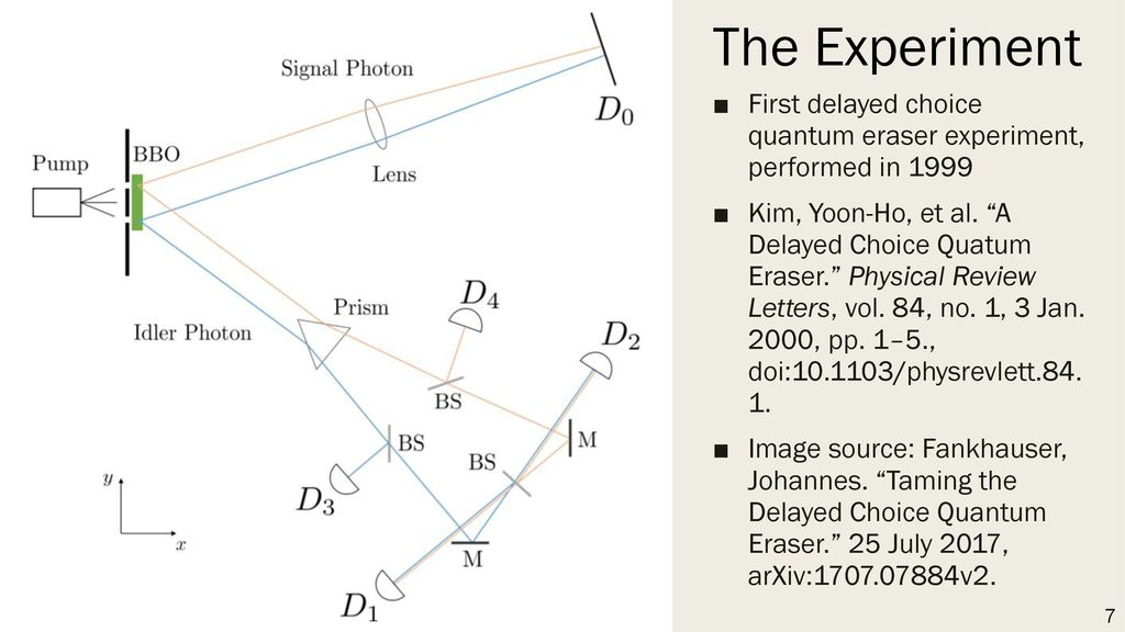 The Experiment First delayed choice quantum eraser experiment, performed in