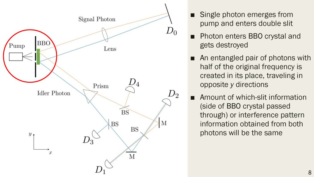 Single photon emerges from pump and enters double slit