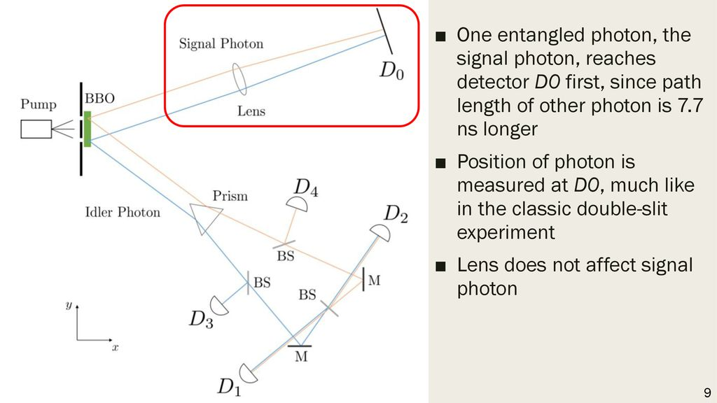 Lens does not affect signal photon