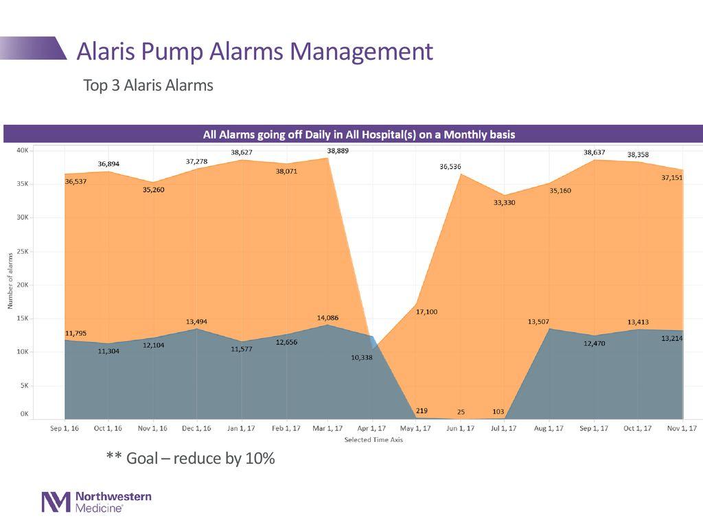 Alaris Pump Alarms Management - ppt download