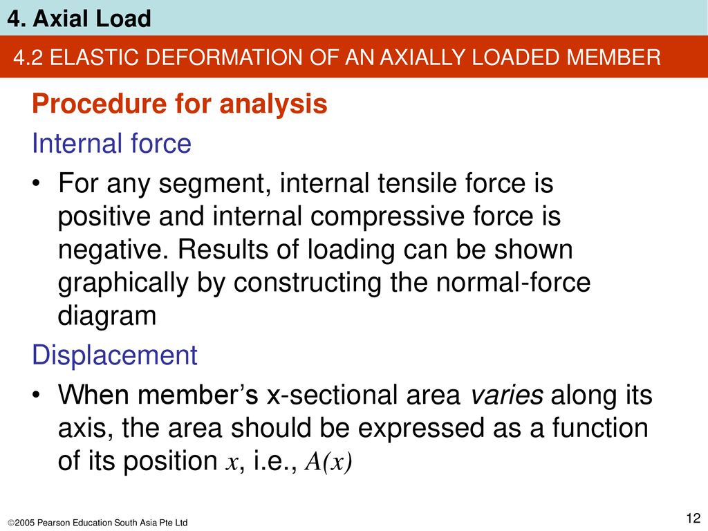 Chapter Objectives Determine Deformation Of Axially Loaded Members