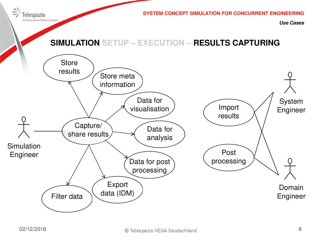 System Concept Simulation for Concurrent Engineering - ppt download