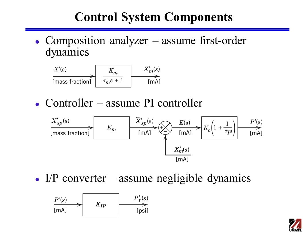 Closed Loop Transfer Functions Ppt Video Online Download Block Diagram For Control System Components