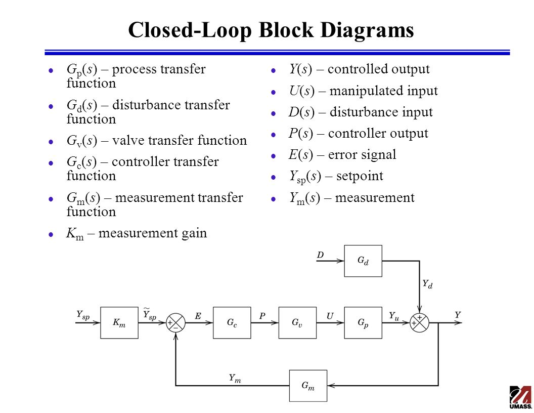 Closed Loop Transfer Functions Ppt Video Online Download Block Diagram For Control System Components Cont 7 Diagrams