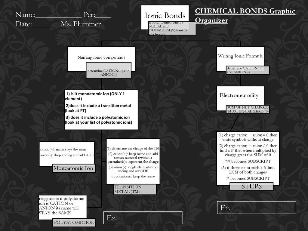 Ionic Bonds CHEMICAL BONDS Graphic Organizer