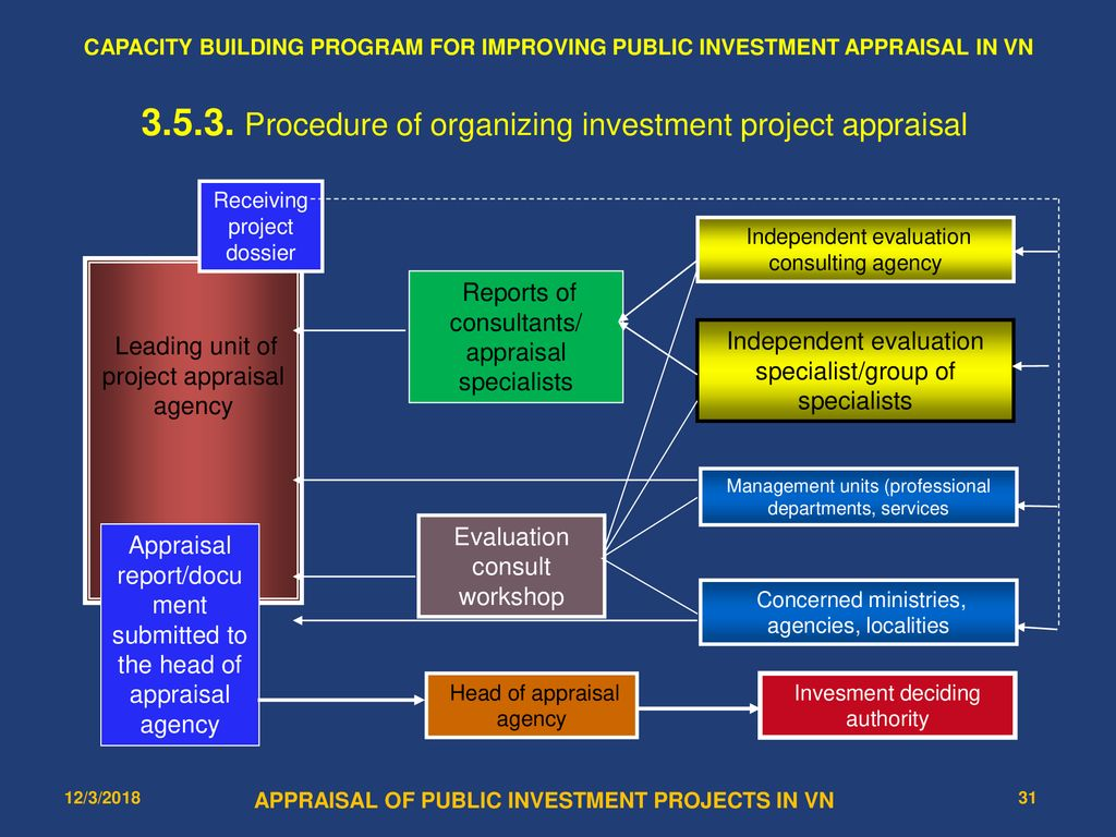 investment appraisal report