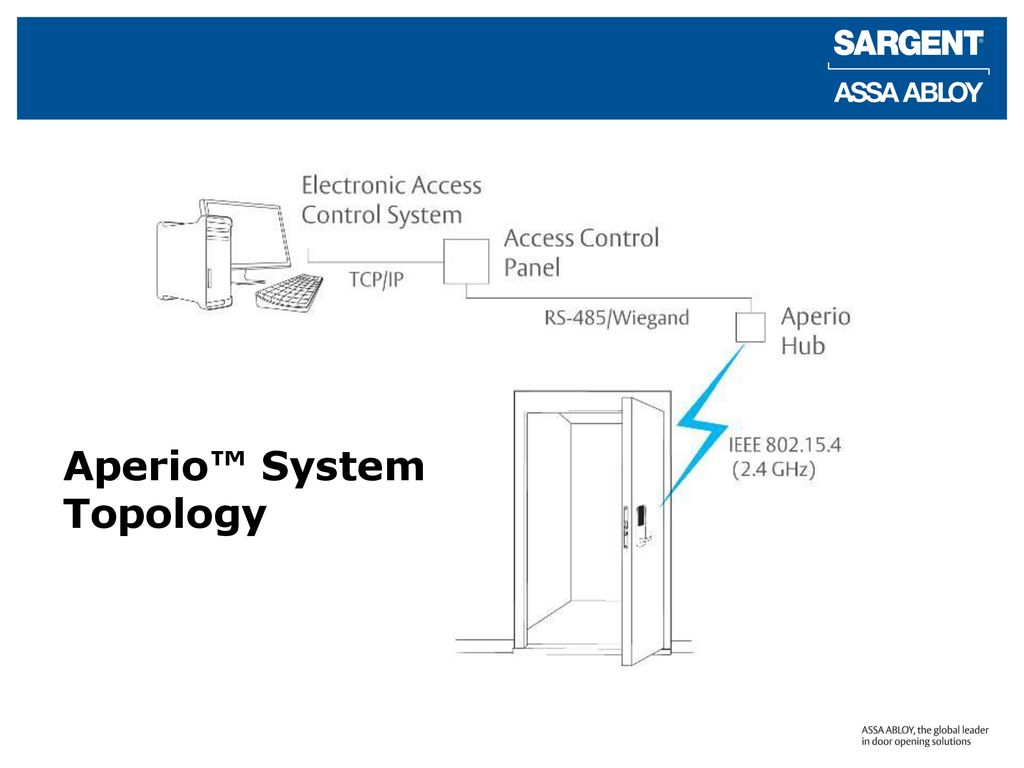 [SCHEMATICS_4UK]  Profile Series v.N2 with Aperio™ Wireless Lock Technology - ppt download | Aperio Wiring Diagram |  | SlidePlayer
