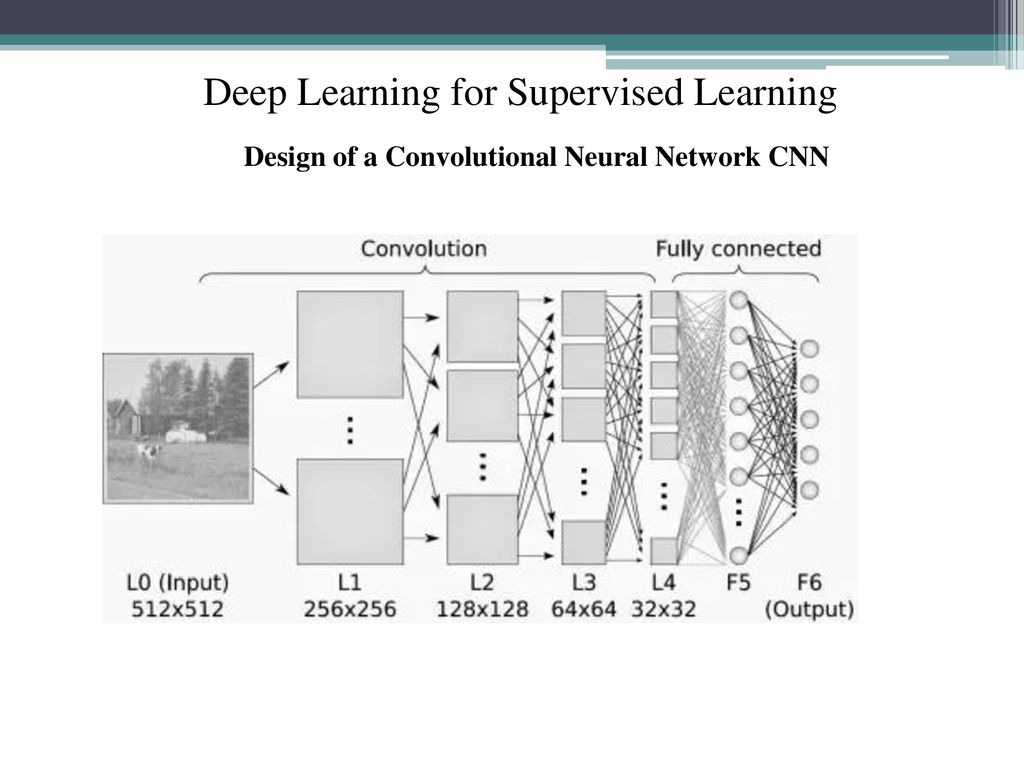 Deep learning Introduction Classes of Deep Learning Networks