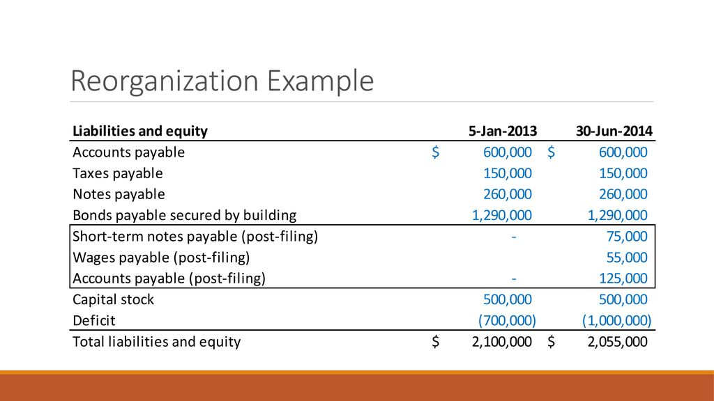 Corporate Finance reorganization  - ppt download