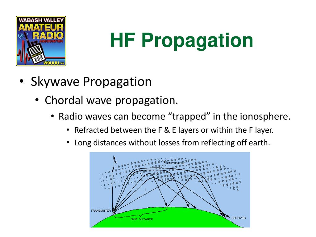 HF Propagation Skywave Propagation Chordal wave propagation.