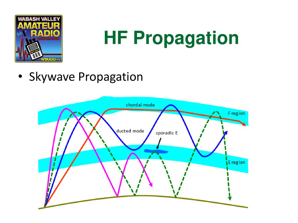 HF Propagation Skywave Propagation