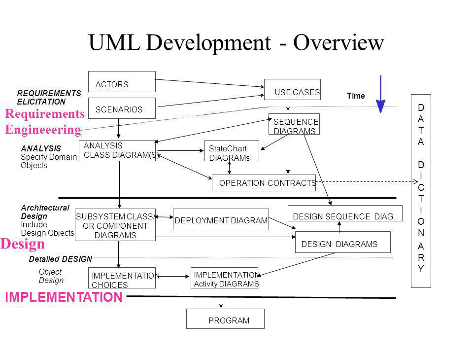 Requirements elicitation and use case diagrams ppt video online 3 uml development overview ccuart Image collections