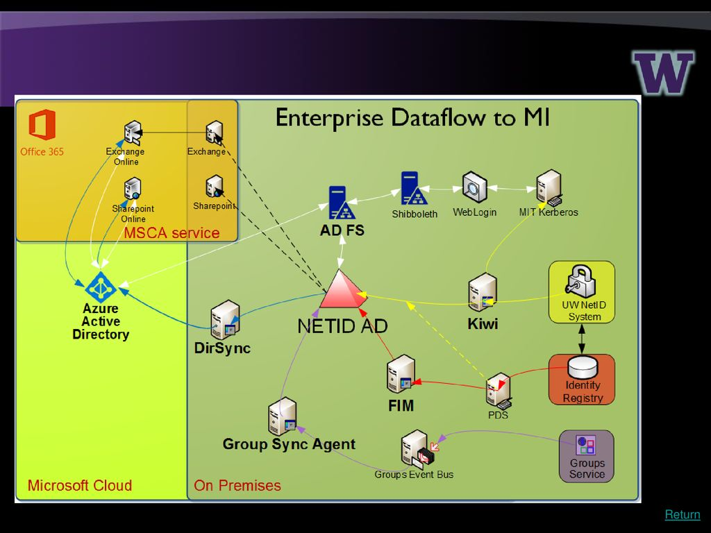 Interactive Overview of Emerging MS Tech April ppt download