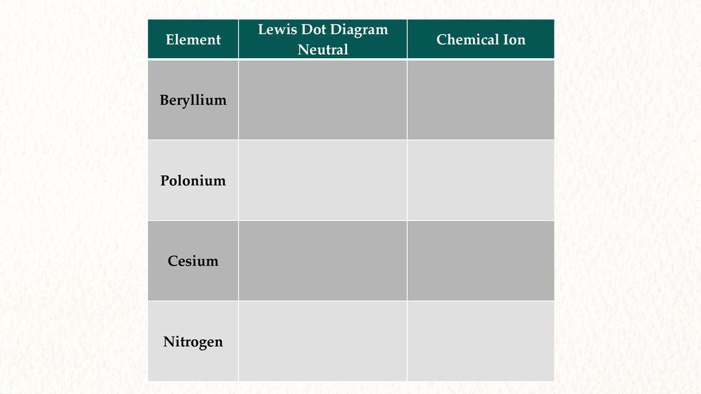 14 element lewis dot diagram neutral chemical ion beryllium polonium cesium  nitrogen