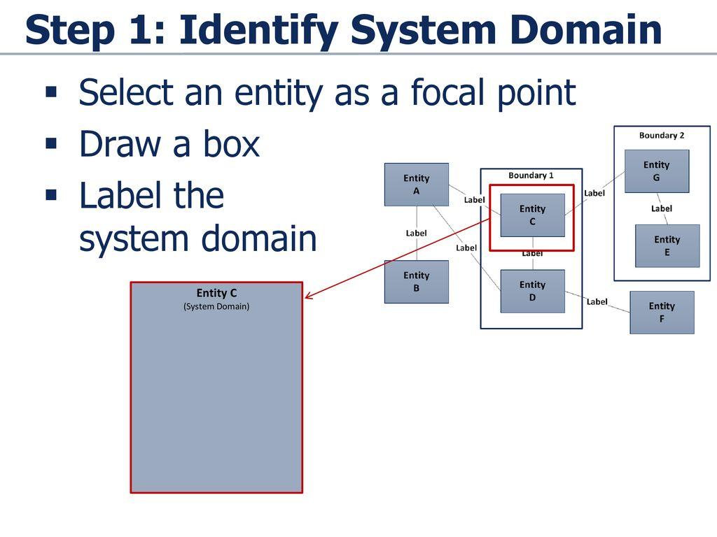 step 1: identify system domain